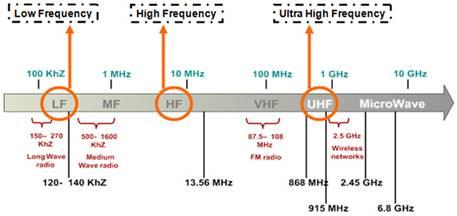 RFID_frequency.jpg