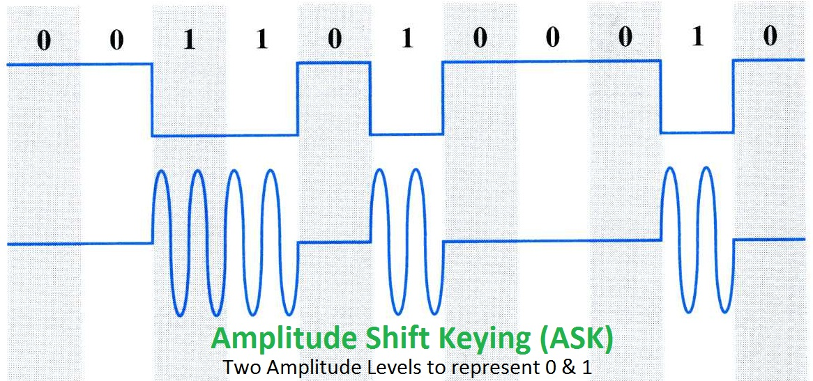 quadrature amplitude modulation Quadrature modulation is the general technique of combining two amplitude-modulated (dsb) carrier signals in such a way that the original amplitude modulations are separable, by coherent demodulation , at the receiver.