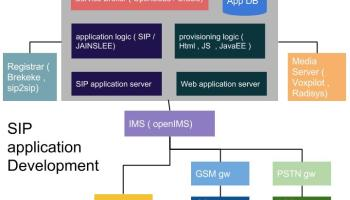 SIP Application Development Essentials