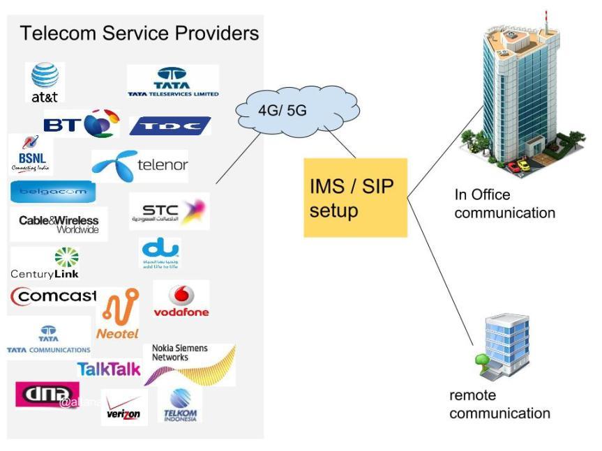 converged telecommunications
