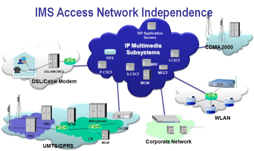 ims-access-network-independence
