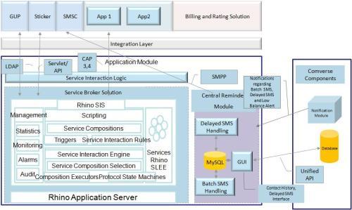 Open cloud architecture