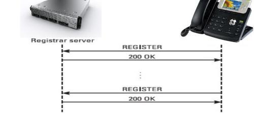 regsitrar server