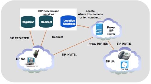 SIP ( Session Initiation Protocol ) | Telecom R & D