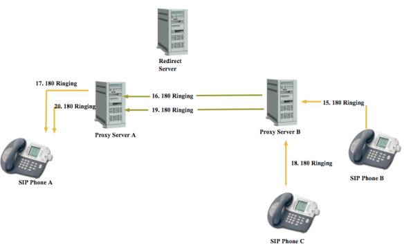 SIP | Telecom R & D | Page 2