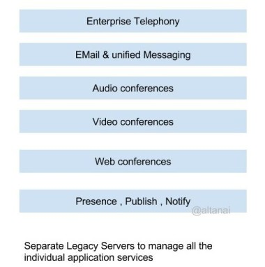 Unified Communications (1)