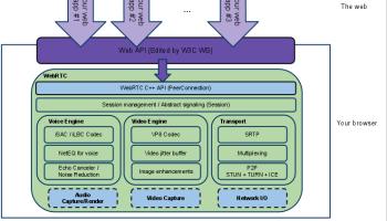WebRTCpublicdiagramforwebsite