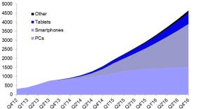 disruptive graph