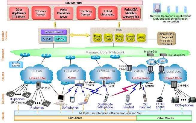 IMS convergence vision