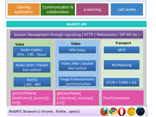 WebRTC media stack Solution Architecture