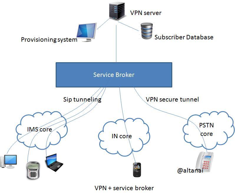 vpn+ service broker