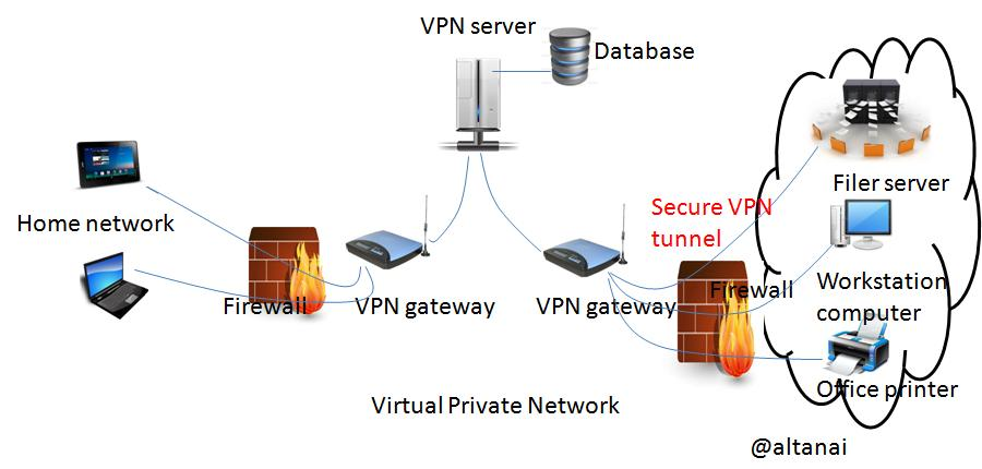 how to detect a voip or internet number