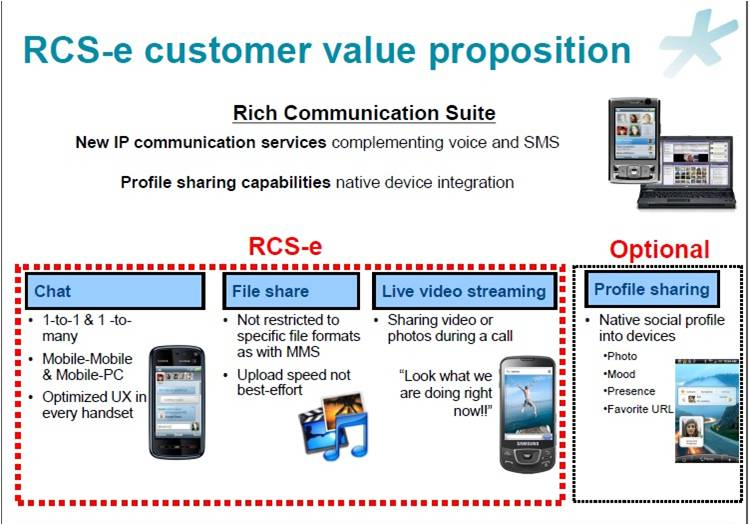RCS ( Rich Communication Suite )