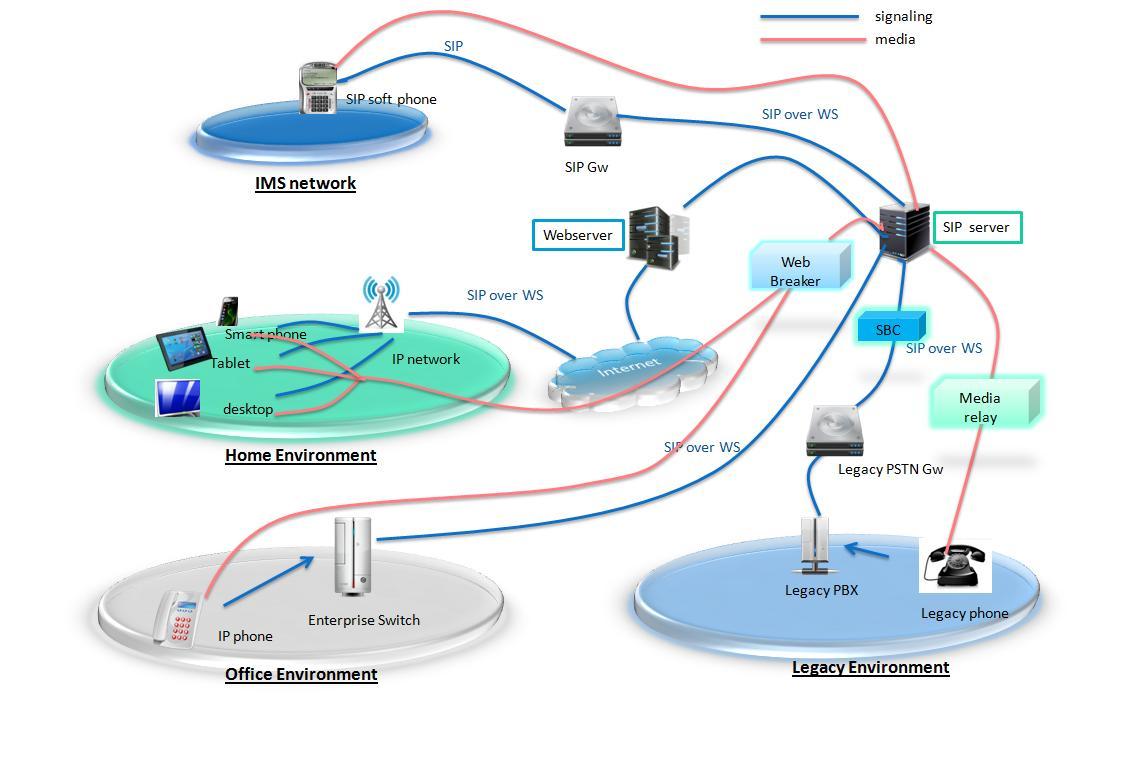 WebRTC SIP / IMS solution | Telecom R & D