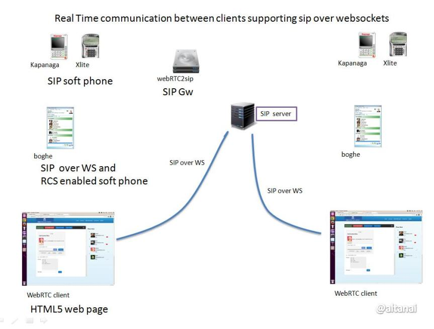 webrtc Real Time communication between clients supporting sip over websockets