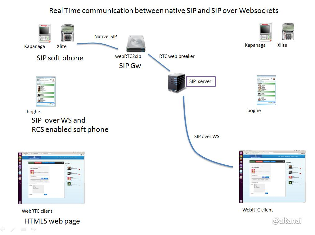 webrtc Real Time communication between native SIP and SIP over Websockets