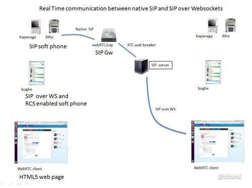 webrtc Real Time communication between native SIP and SIP over Websockets