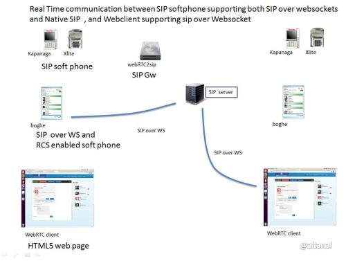 webrtc Real Time communication between SIP softphone supporting both SIP over websockets