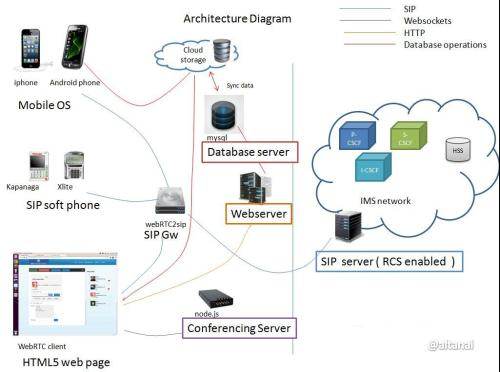WebRTC deploymenet overview and inetraction with other network elemets such as gateway , cloud storage ,  sipserver , IMS
