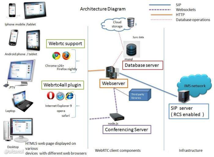 webrtc solution