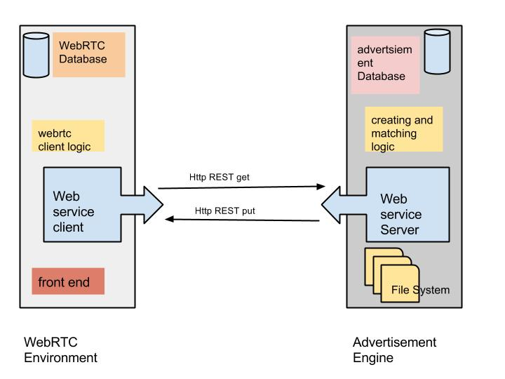 Advertisement Engine with WebRTC