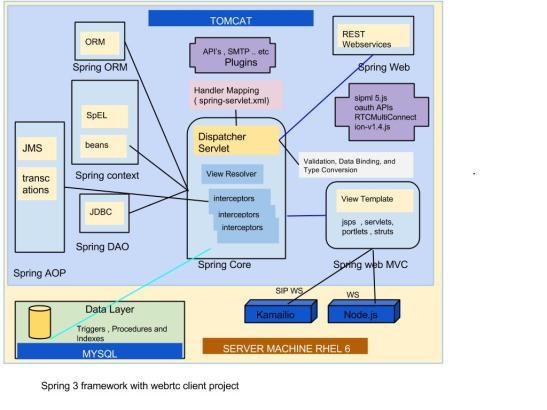 Major Enhancements WebRTC (2)