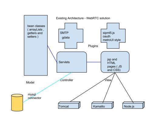 Major Enhancements WebRTC
