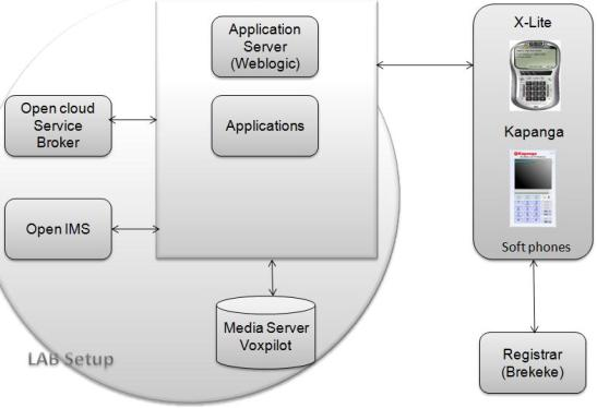 telecom_developers_scenario