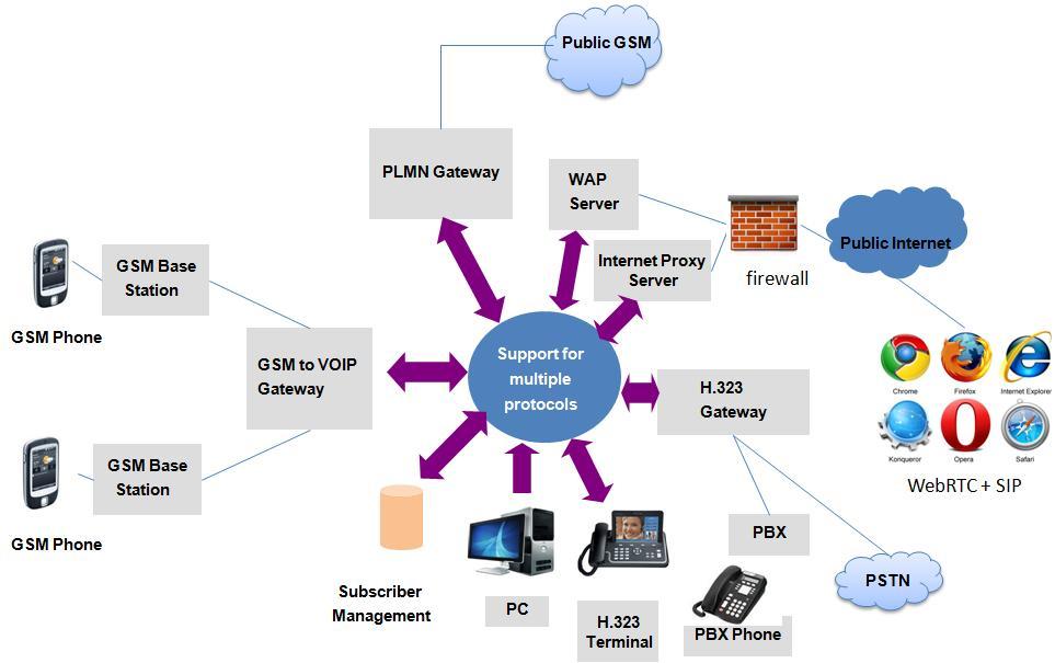 GSM PLMN PBX IP webrtc h323