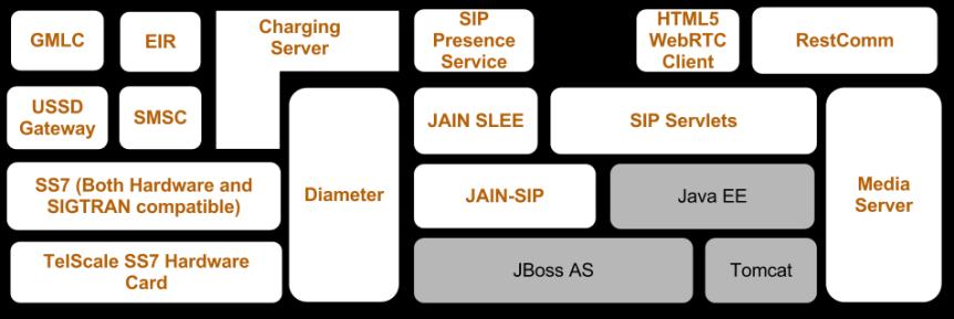 Mobicents Platform