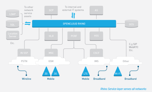 The OpenCloud Service Layer   OpenCloud