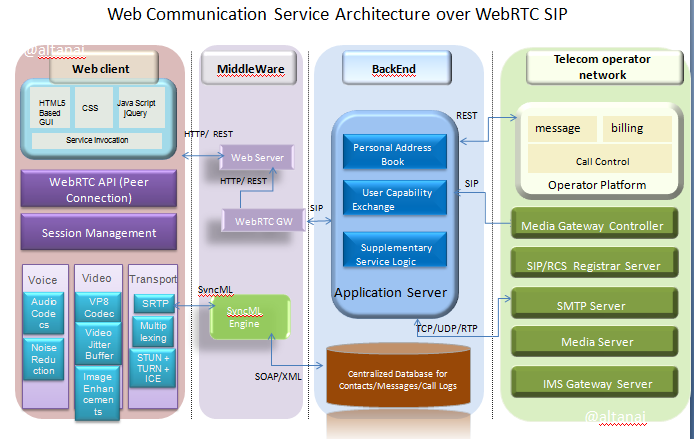 Web Communication Service Architecture over WebRTC SIP