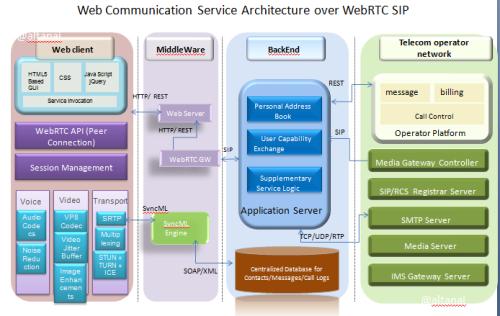 Web Communication Service Architecture over WebRTC SIP