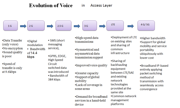 ip transformation in access layer