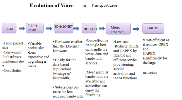 ip transformation in transport layer
