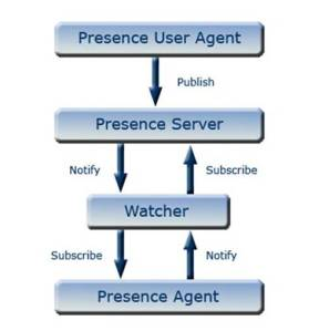 presence components