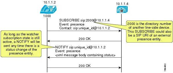 presence subscribe notify