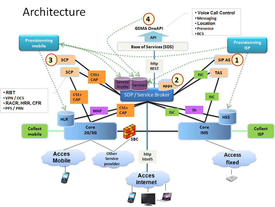 Service Broker Architecture For In And Ims Telecom R D