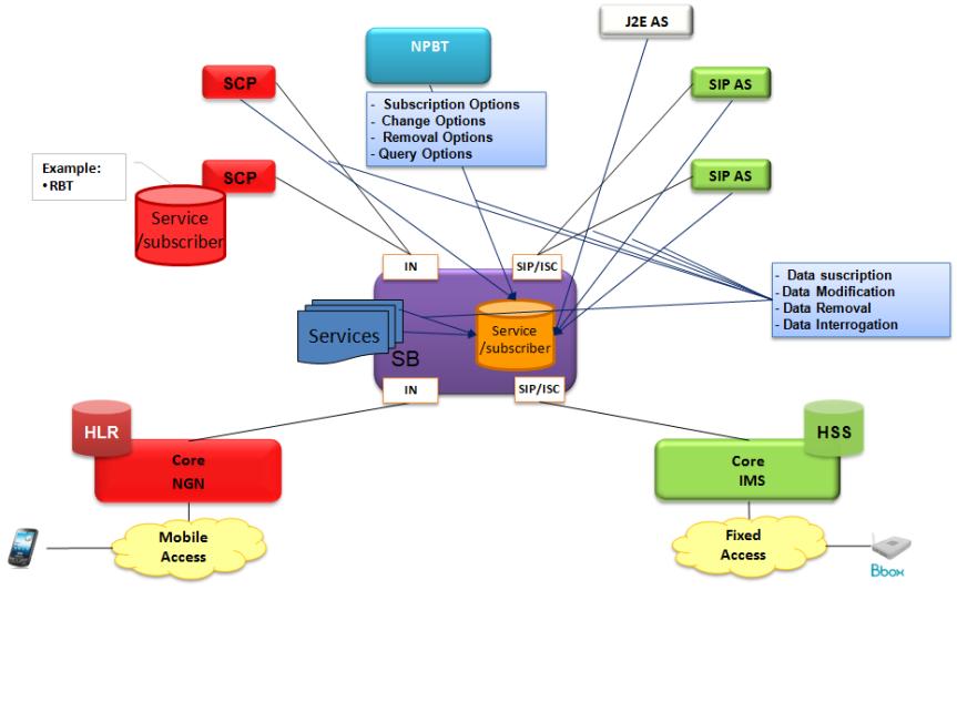 BDD « Services » in ServiceBroker