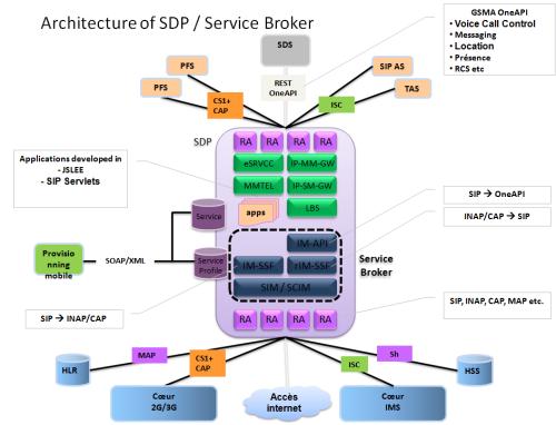 Architecture of SDP / Service Broker