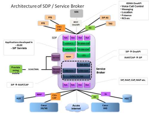Architecture of SDP / Service Broker