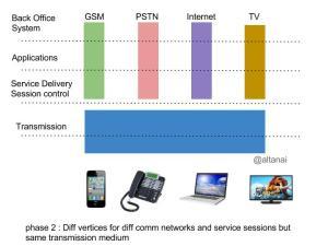 SDP consolidation (1)