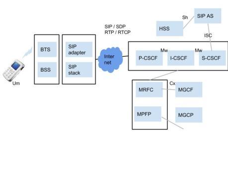 Transformation towards IMS (Total IP)