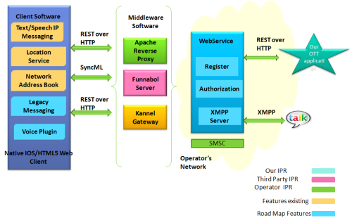 crtmpserver + ffmpeg | Telecom R & D
