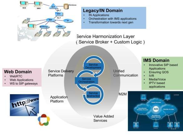 Telecom R & D   WebRTC , SIP , IMS, VoLTE , SaaS , SBC