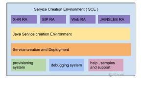 Service Creation Environment (SCE) for SIP Applications