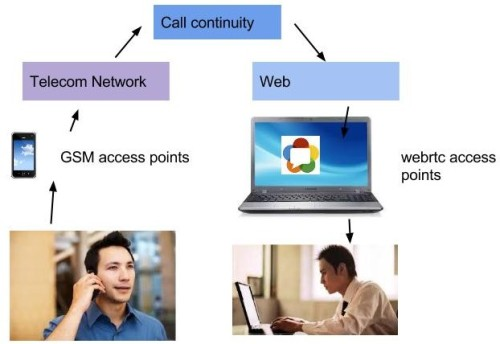 Transfer mobile callto WebRTC session