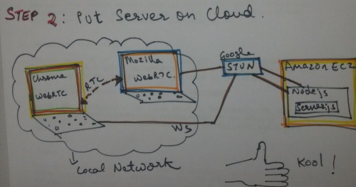step 2 : building and deploying a WebRTC solution
