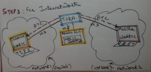 step 3 : Call between Inter network machines