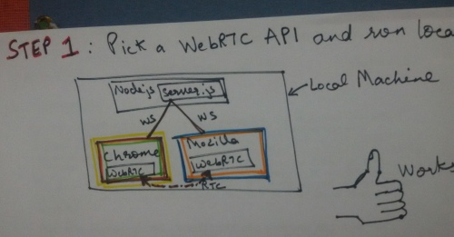 step 1 of building and deploying a WebRTC solution